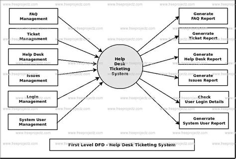 airlines help desk help desk ticketing system dataflow diagram