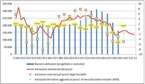 dati valori immobiliari gli effetti della bolla immobiliare in italia prezzi alti