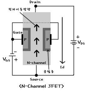 q point jfet transistor jfet의 동작원리 2 네이버 블로그