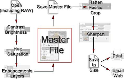 photoshop cc workflow photoshop cs6 cc the master file and workflow apogee