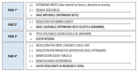 liquidacion impuestos del huila impuesto sobre el patrimonio 2013 rankia