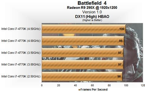 Battlefield 4 Benchmarked: Graphics & CPU Performance ...