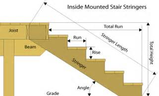 Building Stair Stringers Calculator » Home Design 2017