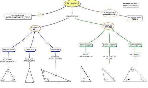 somma degli angoli interni di un trapezio mappa triangoli mappa concettuale per geometria scuola media
