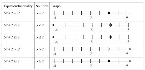 Graphing Inequalities On A Number Line Worksheet by 6th Mp Mobile Lab 5 15 12 2 Step Equations
