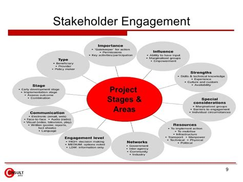 stakeholder engagement template stakeholder engagement