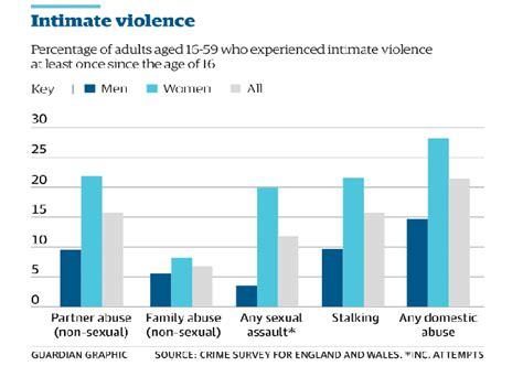 domestic violence statistics domestic violence awareness counseling