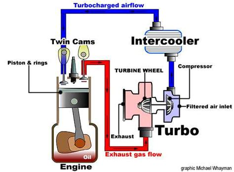 how a turbo works diagram turbo torque