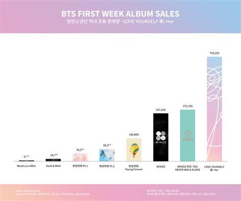 bts album list bts first week album sales 2017 09 25 rebrn com