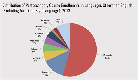 languages crisis in the us highlighted in new report