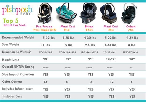 baby car seat size guide our top 5 infant car seats the pishposhbaby