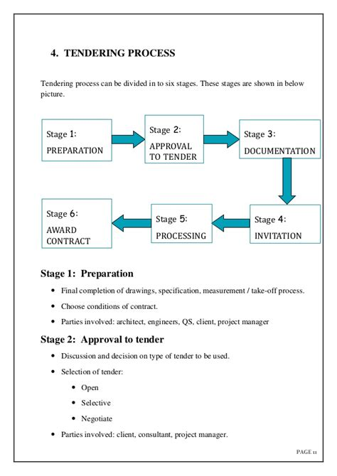 design and build contract in malaysia tendering documentation