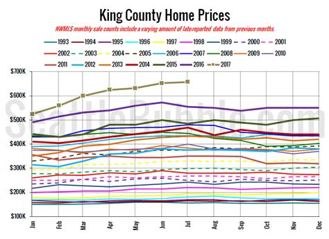 the housing value of every county in the u s metrocosm seattle bubble local real estate news statistics and