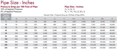 compressed air pipe sizing table selecting gas delivery systems for safety performance