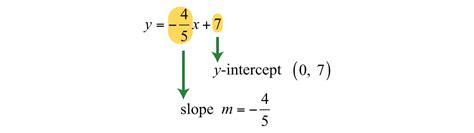 calculator x intercept slope intercept form converter calculator