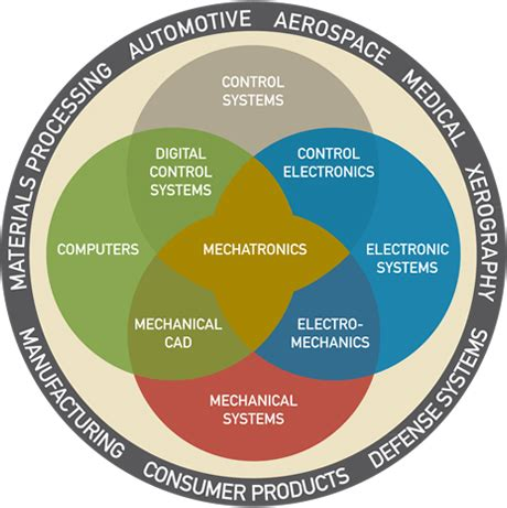 design department definition mechatronics the role of engineers