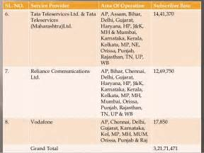 Mba In Telecommunications In India by Presentation On Telecom Industry In India