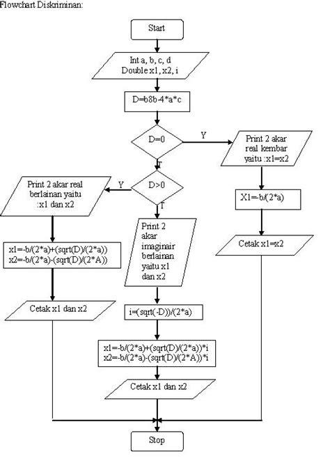 membuat flowchart game архивы блогов filecloudreg