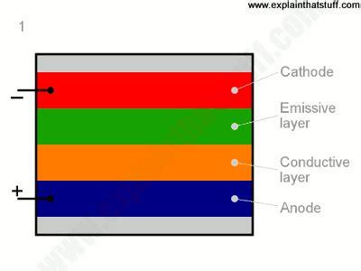 cathode layer organic light emitting diode how oleds organic leds work explain that stuff