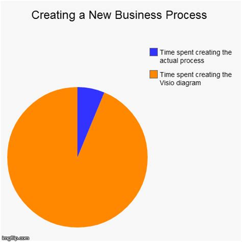 visio pie chart how meetings usually go in my office imgflip