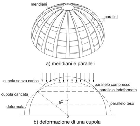 cupola romana la costruzione della cupola brunelleschi ipotesi