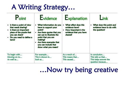 paragraph pattern approach activities peel strategy writing google search 5th grade reading