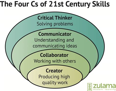 the twelve c s of an exceptional leader decoding the leadership puzzle books the four cs of 21st century skills zulama