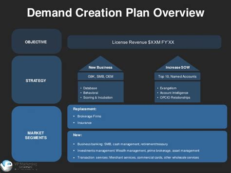 demand management plan template demand creation planning powerpoint template