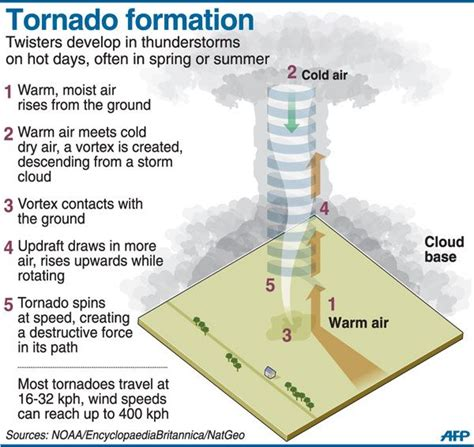 diagram of how a tornado forms tornado formation must vertical wind direction shear