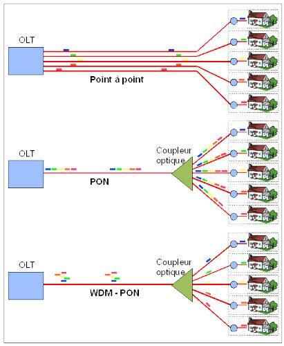 Router Pembagi Bandwidth jaringan akses fiber optik part 1 jaringan