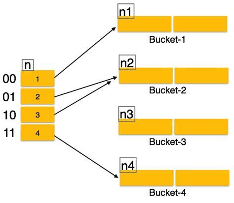 tutorialspoint for dbms dbms hashing