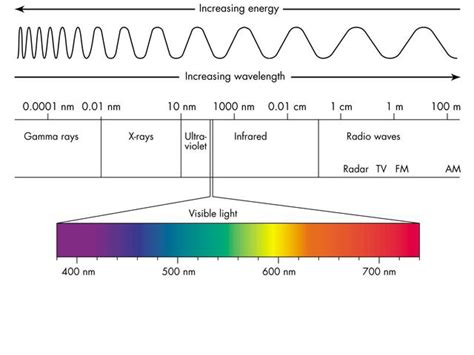 electromagnetic spectrum colors cyberphysics electromagnetic spectrum