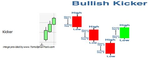 candlestick pattern kicker these quot samurai patterns quot could get you 100 winning trades