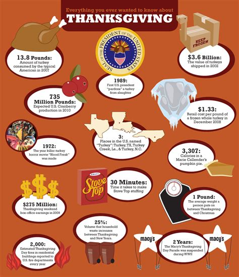 7 Facts On Thanksgiving by Ajaic Distrito Oeste November 2011