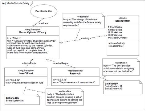 sysml diagramme des exigences sysml exemples de diagramme d exigence tout droit sortie