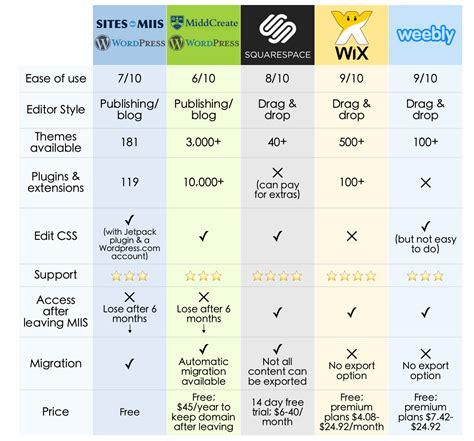 comparison website creating an e portfolio clarissa stewart