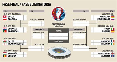 cuadro de merito piura 2016 cruces del cuadro de octavos de final de la eurocopa para