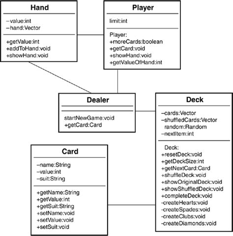 Crc Card Template Visio by Class Diagram Blackjack Choice Image How To Guide And
