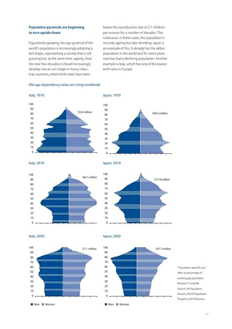 How To Make A Population Pyramid On Paper - how to make a population pyramid on paper 28 images