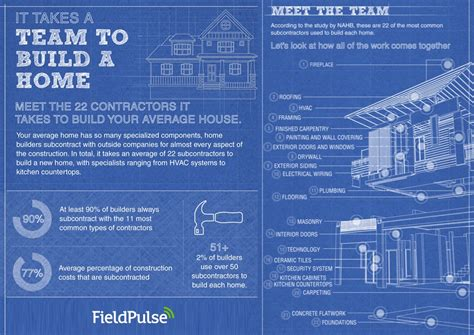 How Does It Take To Build A Home by How Many Contractors Does It Take To Build A Home