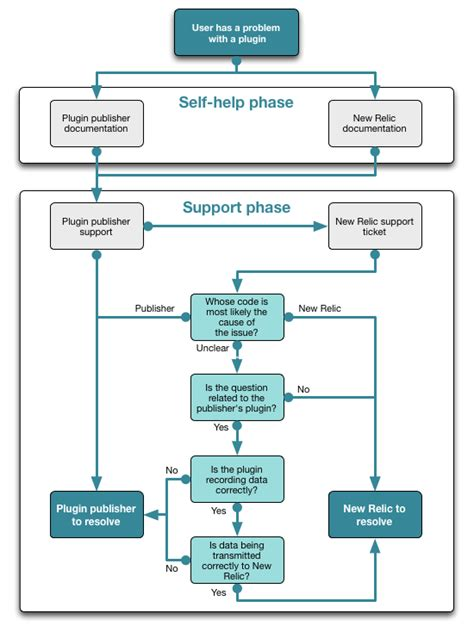 escalation flowchart supporting your plugin new relic documentation