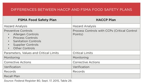 The Keystone Of Fsma Is The Food Safety Plan Build On Your Haccp Knowledge To Get There Fsma Food Safety Plan Template