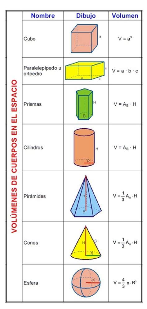 figuras geometricas con volumen 225 rea y vol 250 menes de figuras geom 233 tricas elementales mate