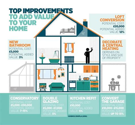 home improvements that add value to your house from loft
