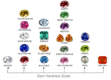 gemstones by hardness myideasbedroom
