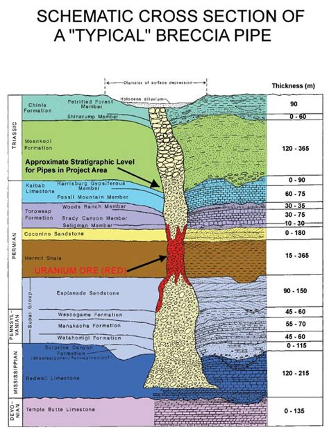 Creating Ebooks breccia pipes related to kimberlite pipes