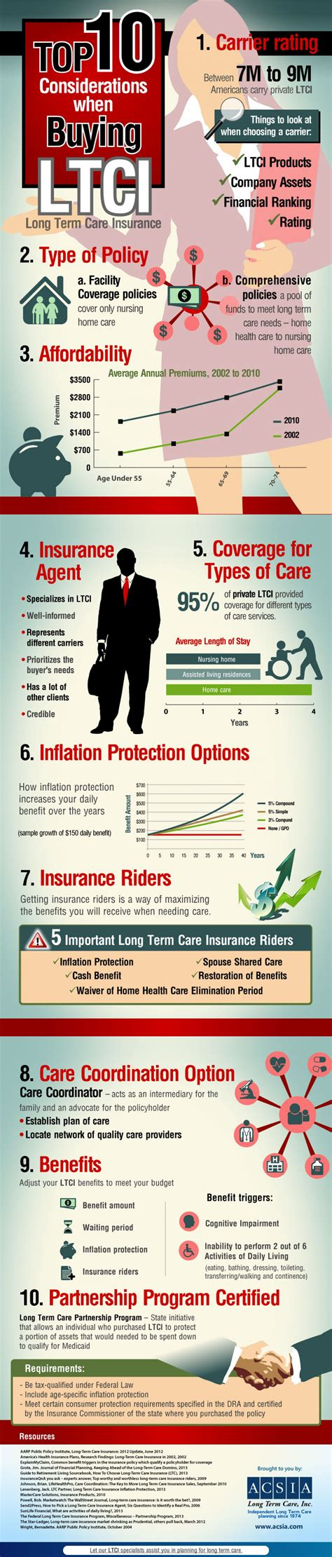 buy long term care insurance visually