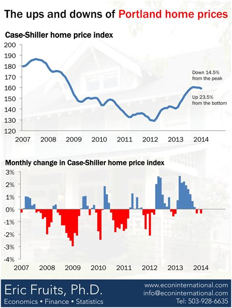 portland home prices recovery with seasonal slowing