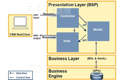 design pattern overview sap crm technical tutorials by naval bhatt model view