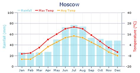 moscow russia weather moscow weather